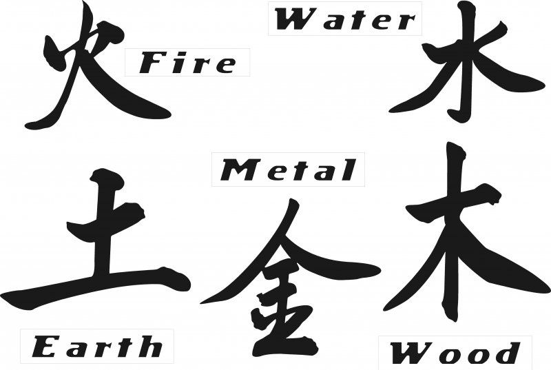Tattoos Of The Chinese Elements Creative Commons Attribution No