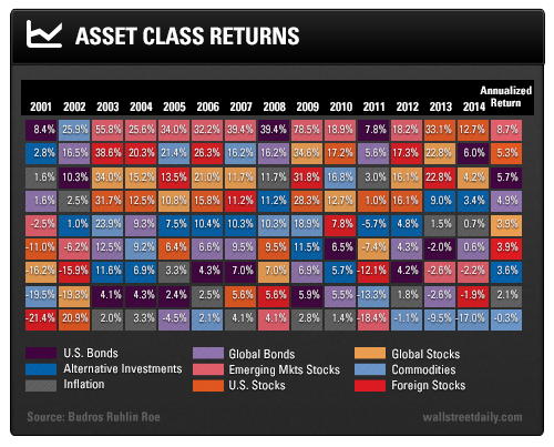 This reality is beautifully illustrated in this following periodic this reality is beautifully illustrated in this following periodic table of asset class returns the urtaz Image collections