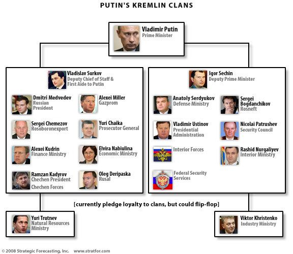 Kremlin Clans, a little outdated.