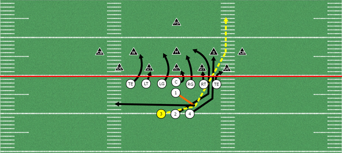 T Formation Offense Blast Play Football Run Youth Football