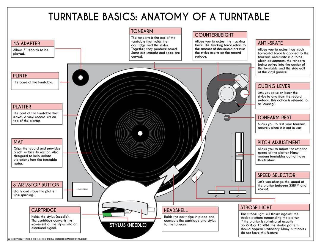 turntable #turntablism #dj #records #vinyl #technics #hiphop ...