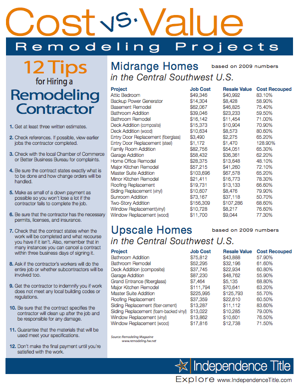 Cost Vs Value Remodeling Projects  The Home Buying Process