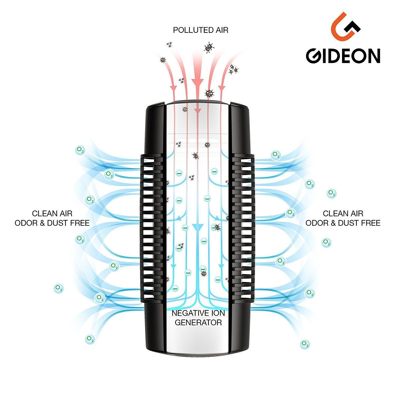 Gideon Plugin Air Purifier Cleaner with UV Air Sanitizer