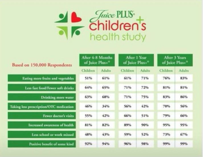 Give you child a healthier start today www.juiceplus.co.uk/+bm46995