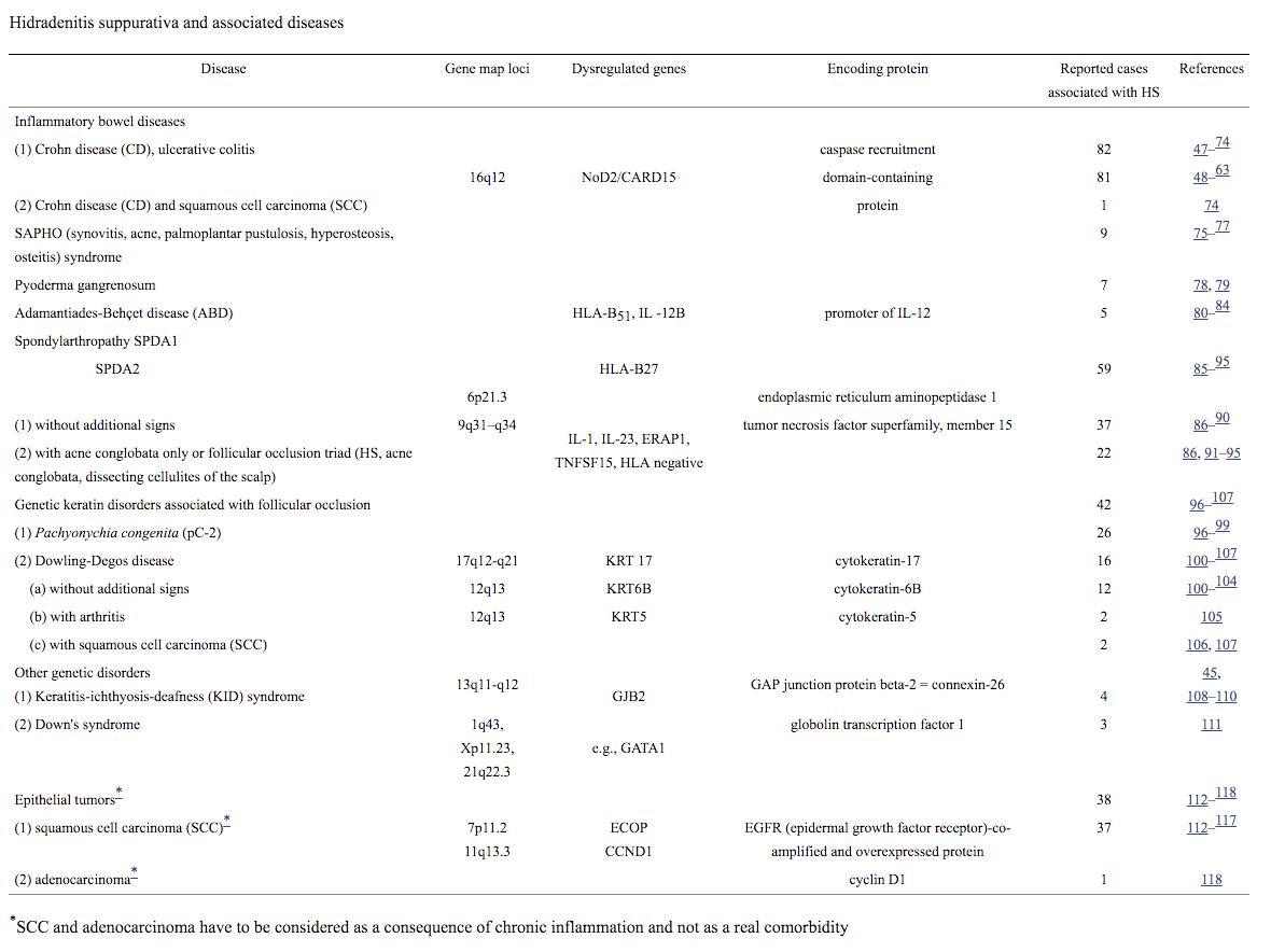 Hidradenitis Suppurativa Acne Inversa Comorbidities