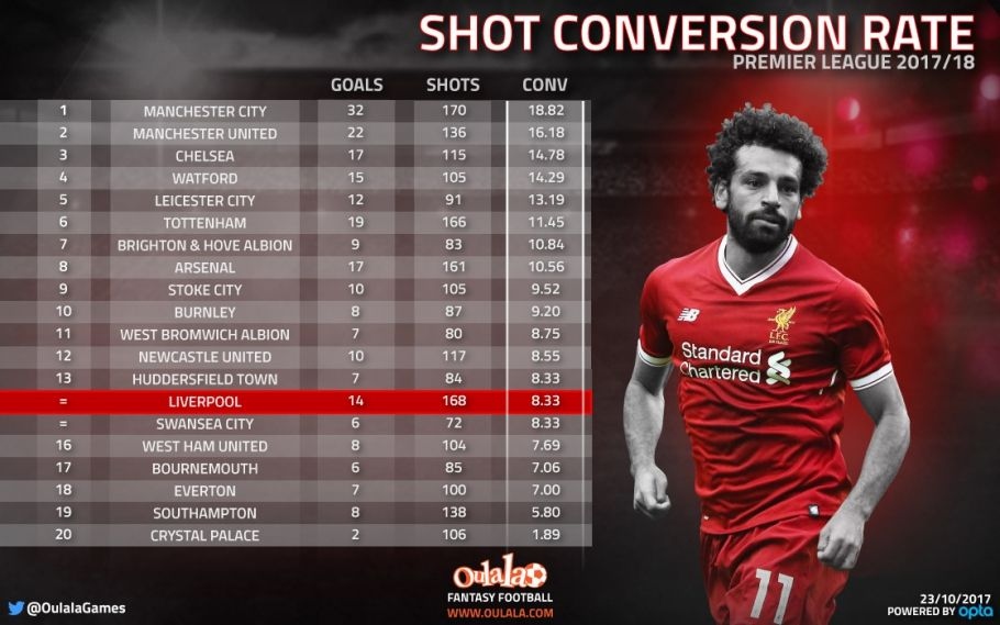 Surprising stats reveal Liverpool attack as much to blame as defence | OulalaGames