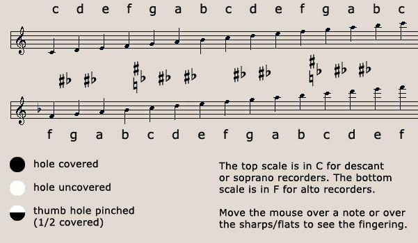 Fingering chart Alto Recorder @Donna Petri Kid Stuff Pinterest - flute fingering chart