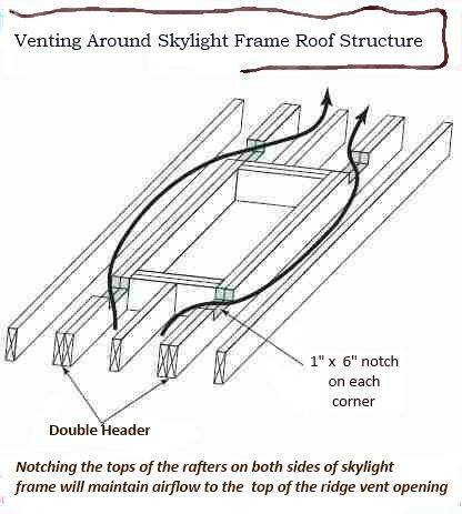 Image Result For Skylight Framing Roof Roof Vents Skylight