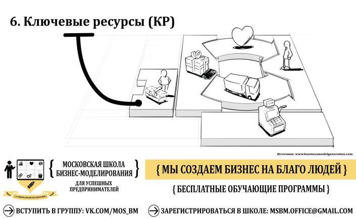 Московская Школа Бизнес Моделирования, г. Москва #Бизнес, #Бизнесмодель, #Бизнесмоделирование, #Шаблонбизнесмодели, #Планирование, #Стратегия, #Оценкабизнеса, #Москва, #Школа,#Стартап, #Business, #Businessmodel, #Startup, #Businessmodelcanvas