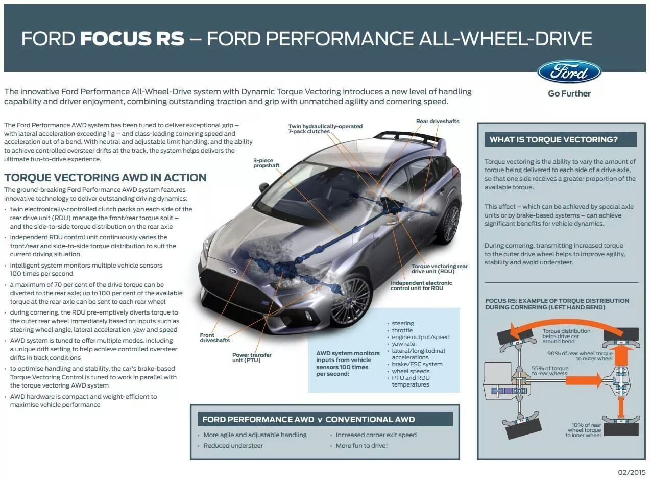 2016 Ford Focus Rs Torque Vectoring Infographic Focus Rs Ford