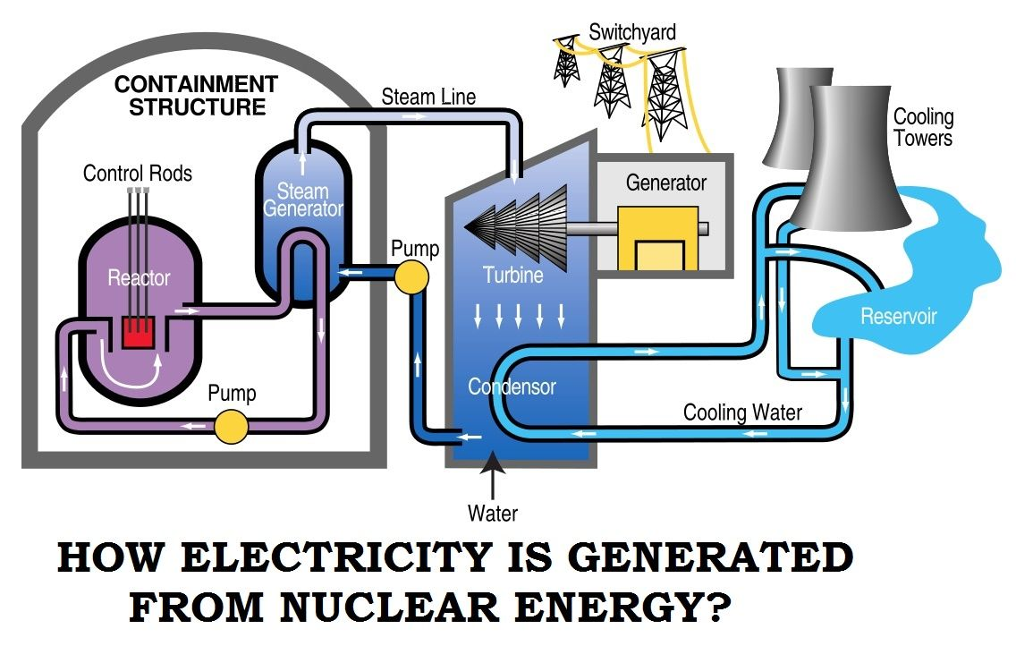 Nuclear Power Why Is It The Last Option In Most Countries Wendelstein Engineering Schematics How Electricity Generated From Nucle Thear Energy Physics