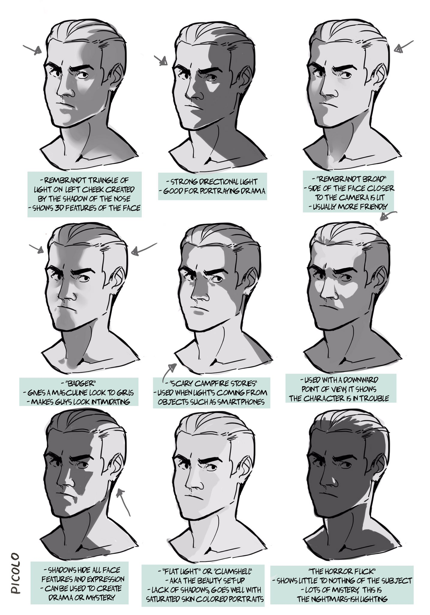 Face Shadows Shadow Drawing Art Reference Digital Painting Tutorials
