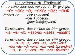 Le présent de l'indicatif | French expressions ...