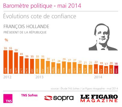 Baromètre politique - mai 2014 Évolution de la cote de confiance de François Hollande. http://www.tns-sofres.com/etudes-et-points-de-vue/barometre-politique-mai-2014
