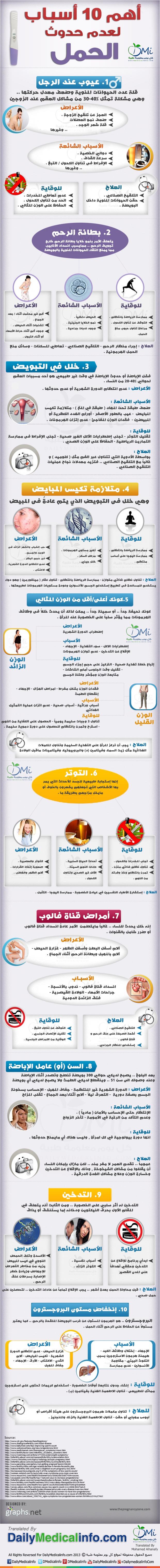 انفوجرافيك المعوقات الـ 10 التى تمنعك من الحمل انفوجرافيك طبية كل يوم معلومة طبية Bbq Guide Infographic Bbq