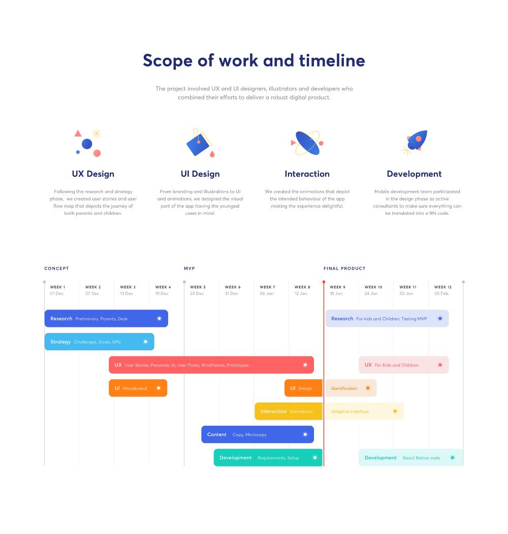 Pin By Priti Pandurangan On Trees Banking App Timeline Design App Design