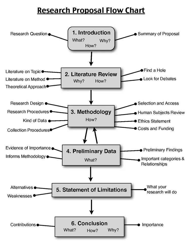 Six steps of research proposal for the designed study Prepping - how to develop a research proposal