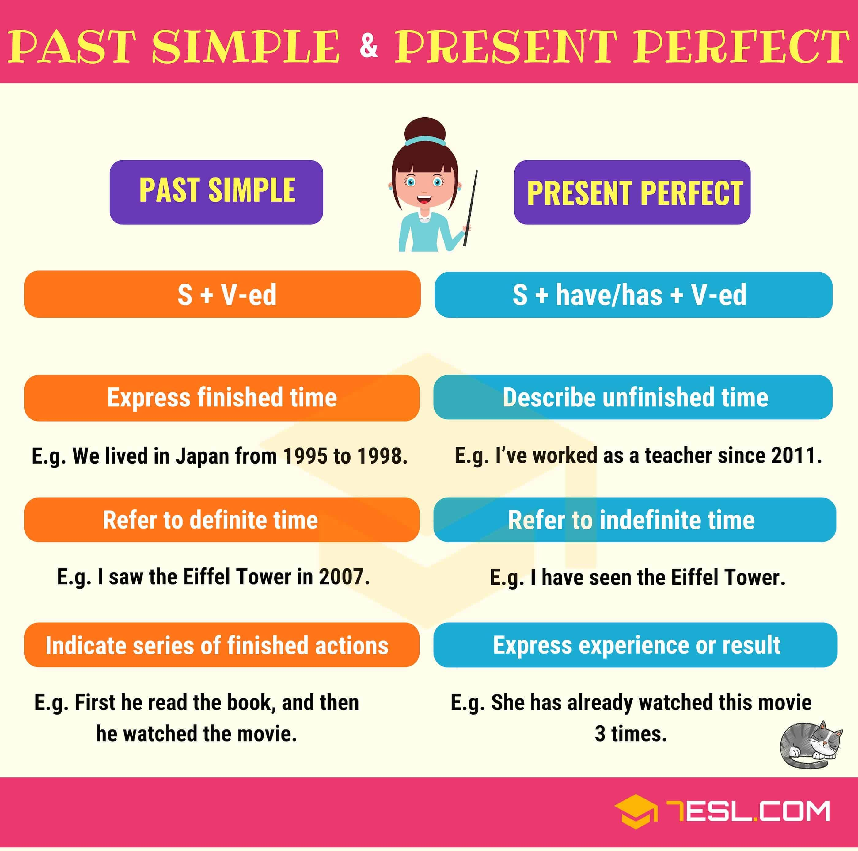 Verb Tenses: English Tenses Chart With Useful Rules & Examples | Simple  past tense, Present perfect, Tenses chart