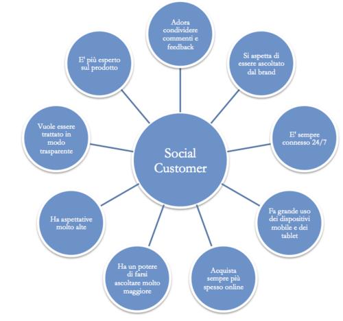 Lo scenario retail e il Digital Marketing: casi di successo, opportunità e sfide ancora da cogliere - Social Learning Blog