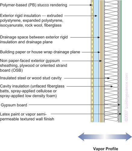Bsd 106 Understanding Vapor Barriers Interior Wall Insulation Cavity Insulation Rigid Insulation