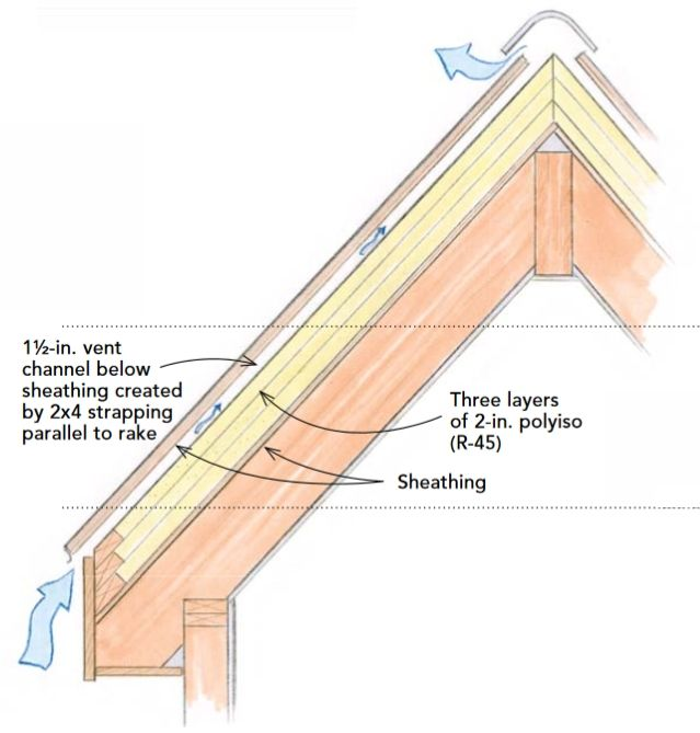 This Insulated Sloped Roof Assembly Locates All Of The Insulation On The Exterior Side Of The Roof Sheathing Roof Insulation Details Roof Insulation House Roof