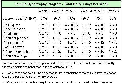 pinsmartpicks on weight training  weight training