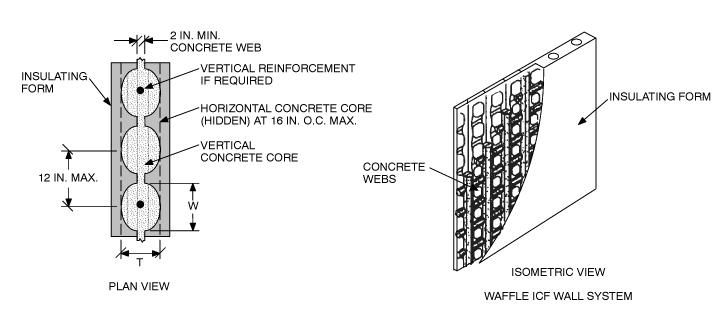 Waffle Grid Icf Walls Wall Systems Concrete Wood