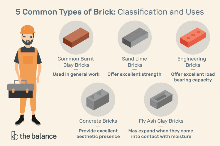 Guide 5 Types Of Bricks Applications And Advantages Brick Interior Renovation Types Of Bricks Masonry Construction Concrete Blocks