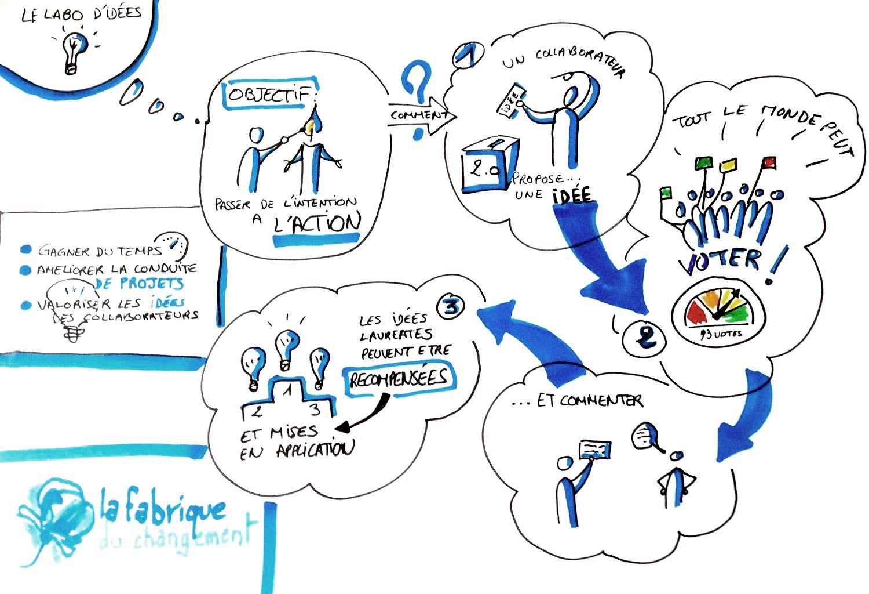 Storytelling : le Laboratoire d'Idées   Facilitation