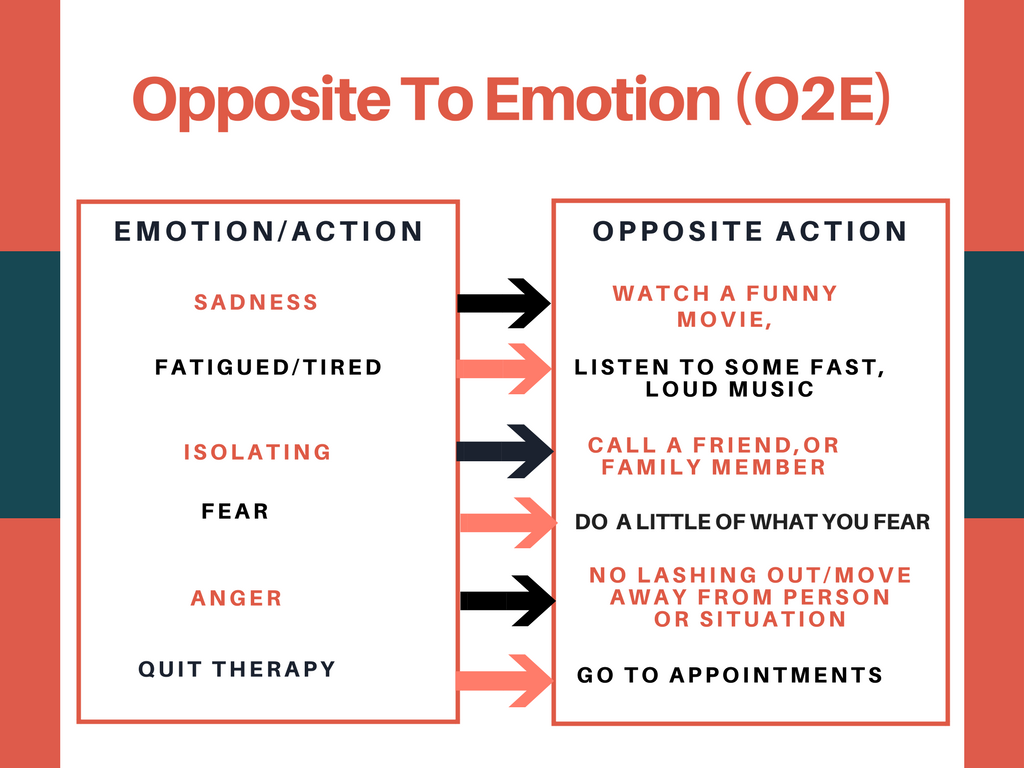 Opposite To Emotion O2e This Is A Dbt Skill In The Emotion Regulation Module Useful When One S E Dialectical Behavior Therapy Dbt Therapy Positive Self Talk