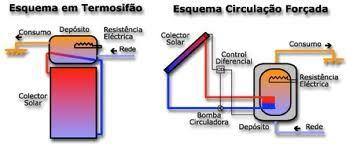 Energia Solar Termica Tisst Energia Solar Termica Energia Solar Energia