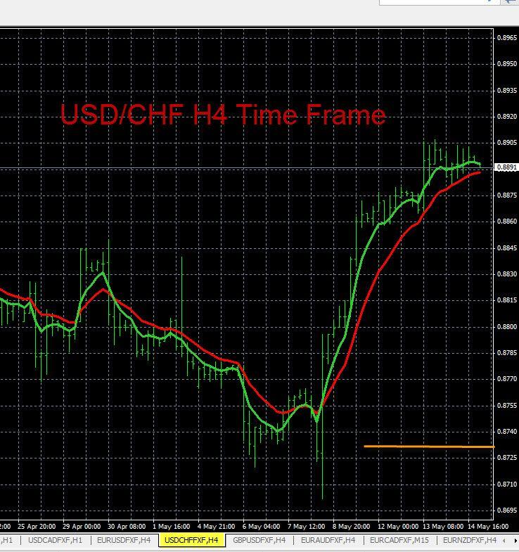 Usd Chf Chart Analysis 5 14 2014 Chart Financial News Forex