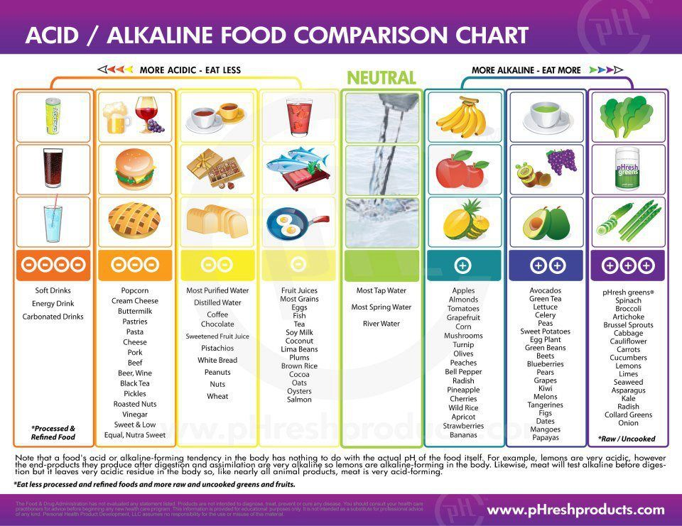 Is Your Body Acidic? Hereu0027s How to Tell and Why Acidic foods - ph chart