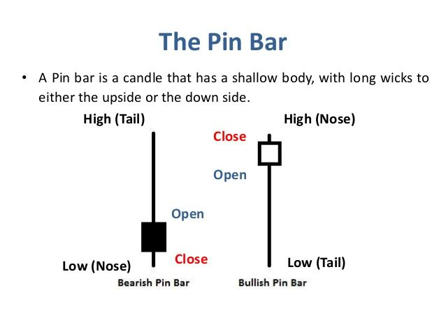 Trading With Pin Bar Pattern Trading Trading Signals