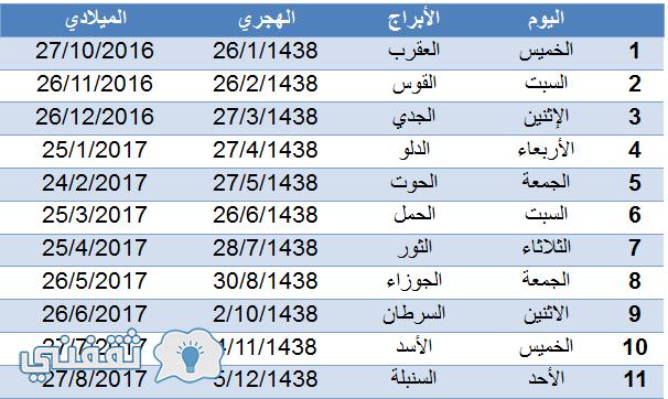 مواعيد الرواتب بعد بدء عمل المملكة العربية السعودية بالتقويم الشمسي لصرف رواتب العاملين بها Screenshots