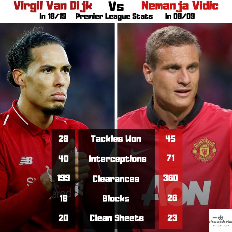 Virgil Van Dijk Vs Nemanja Vidic In 2020 Soccer Quotes Nemanja Vidic Soccer