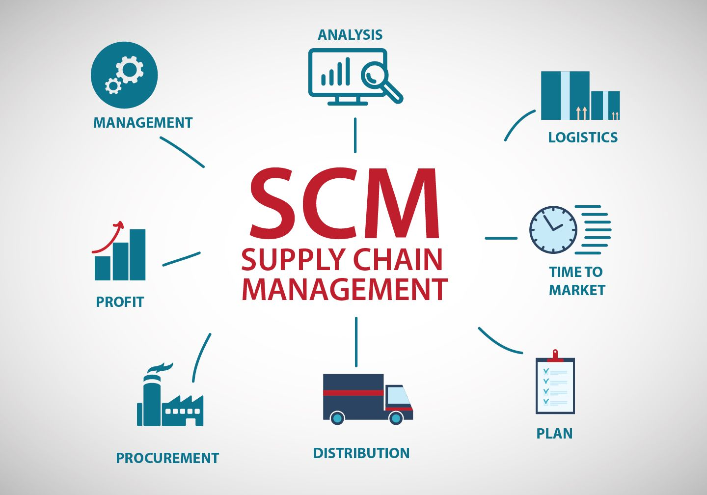 Here we have discussed about the role of supply chain management and