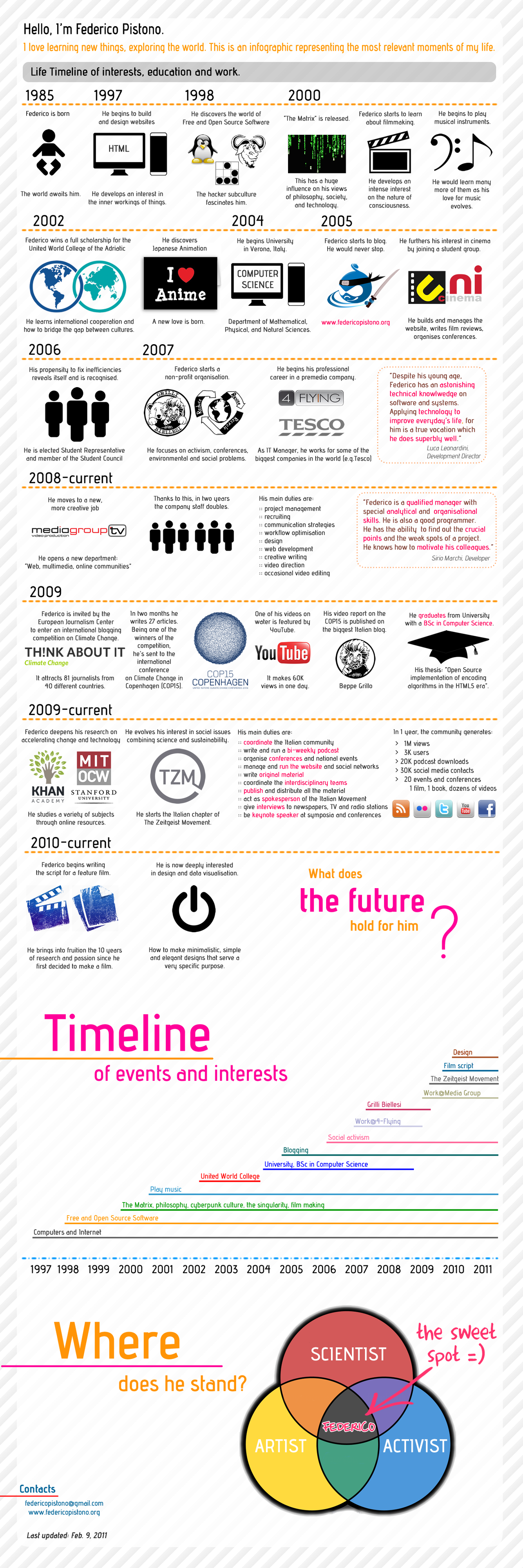 My Life an infographic by M0lybdenum