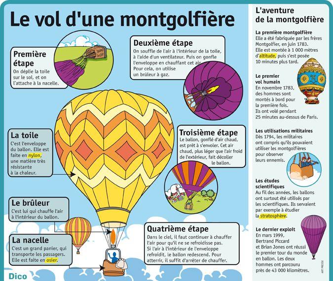 fiche expos s le vol d 39 une montgolfi re scolaire. Black Bedroom Furniture Sets. Home Design Ideas