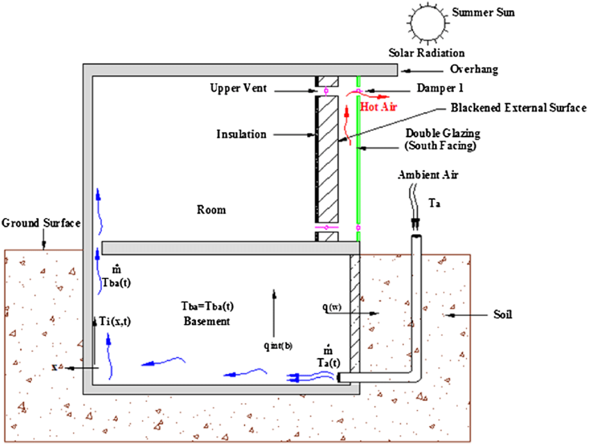 Download Scientific Diagram Schematic Of The Combined Natural Ventilation System Natural Ventilation Systems Basement Ventilation System Natural Ventilation