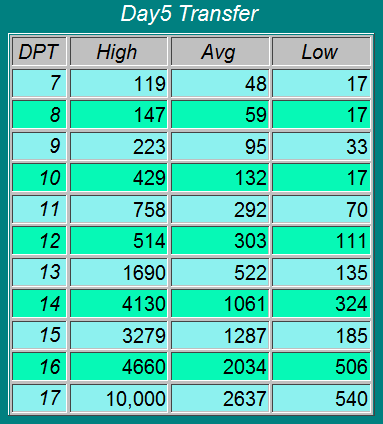 Hcg beta chart day transfer remember everybody is different and these things are never accurate but if you in the tww probably also rh pinterest