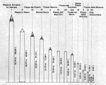 History of the Egyptian Obelisks