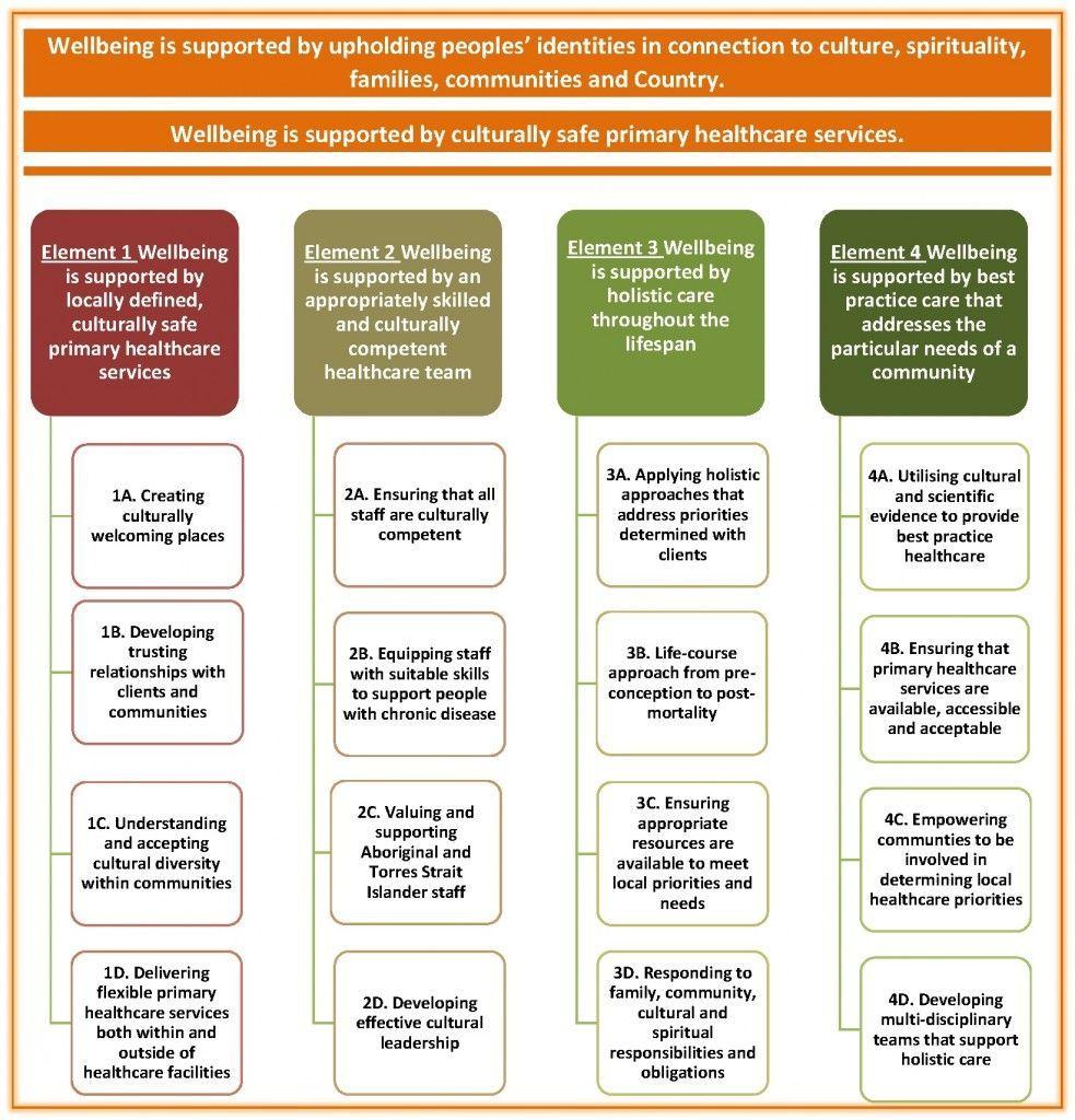 A Wellbeing Framework for Aboriginal and Torres Strait