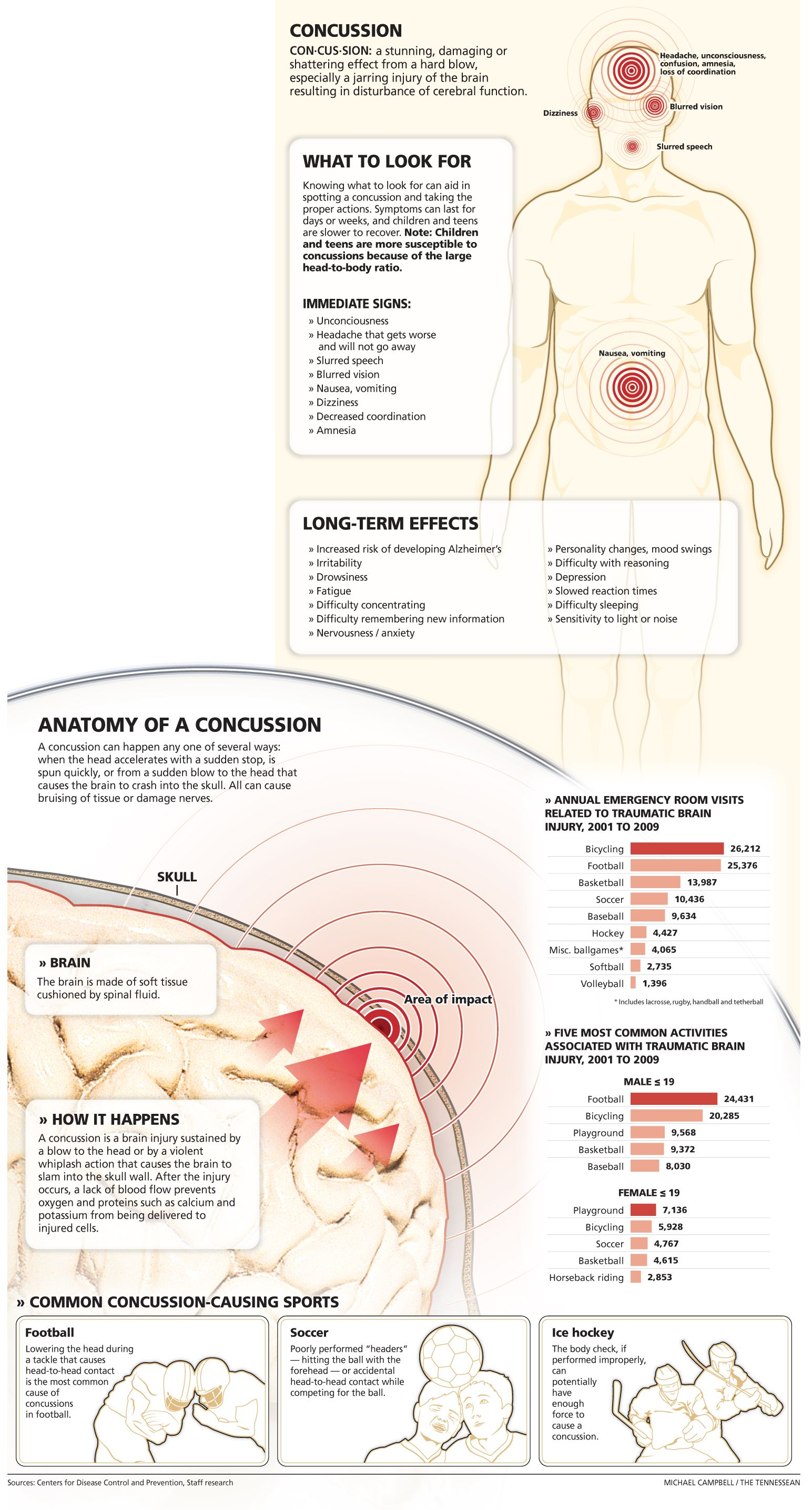 Portfolio of the Week - Michael Campbell | Infographics and Infographic