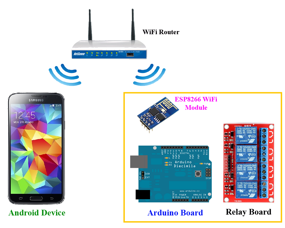 Arduino wifi control with esp module this project is a