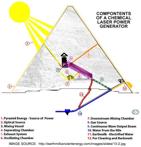 Pyramid Laser Power Generator Power Generator Pyramids Energy