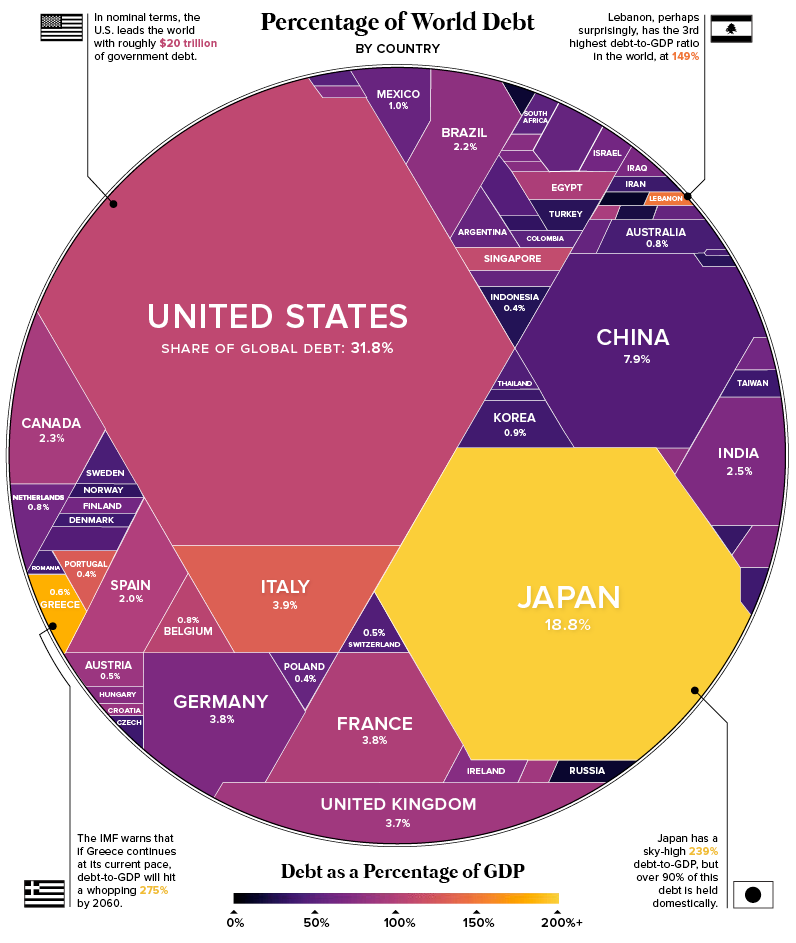 This infographic shows which countries have the greatest