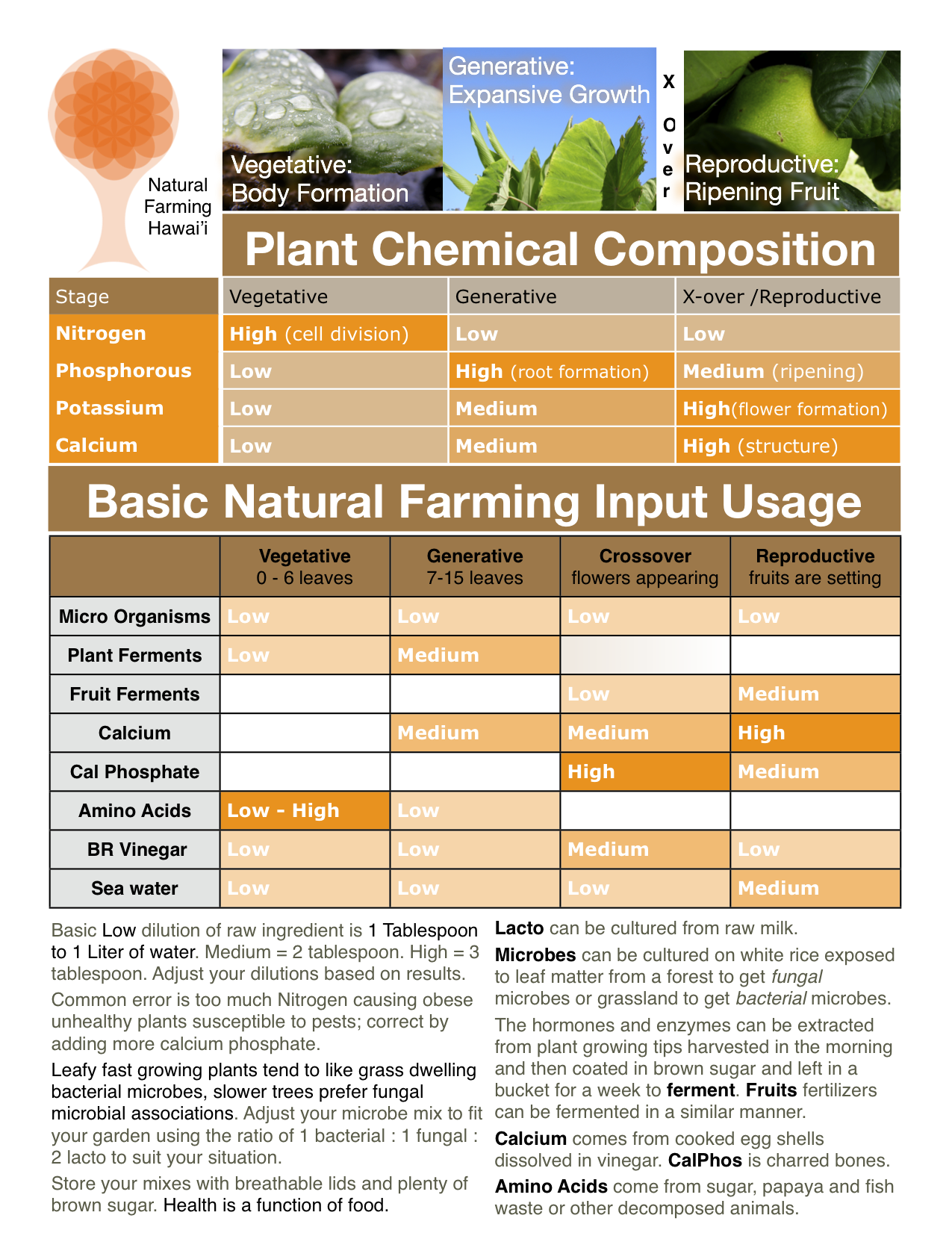 Howto Use KNF Plant Application Guide Natural farming