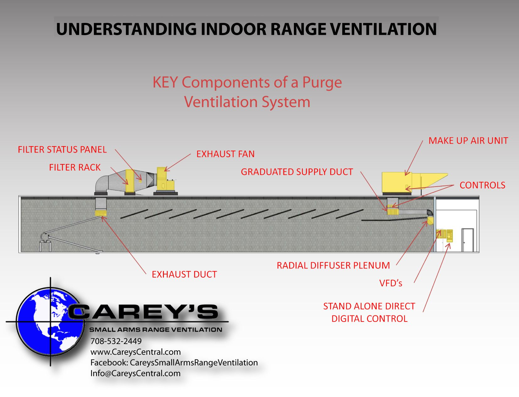 basics components of a purge indoor gun range ventilation system