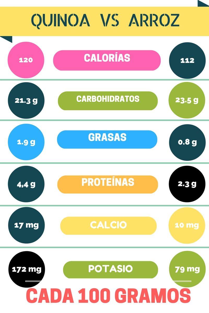 Cuales Son Las Diferencias Entre La Quinoa Y El Arroz Integral